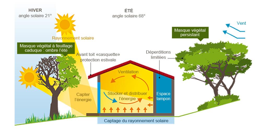 Construction bois a2j isolation for Constructeur de maison bioclimatique