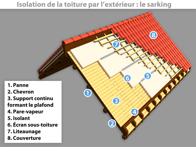Isolation toiture ext rieure sarking a2j isolation for Isolation des sous pentes